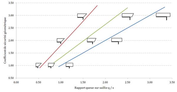 Abaque des coefficients de sécurité géométrique des corbeaux non chargés en fonction du rapport queue sur saillie