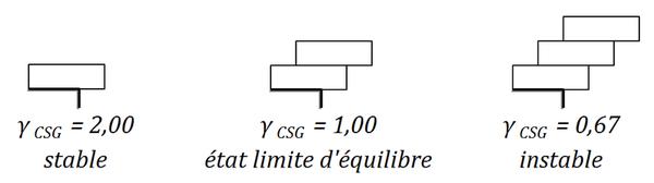 Superposition de corbeaux respectant la règle 2/3 1/3