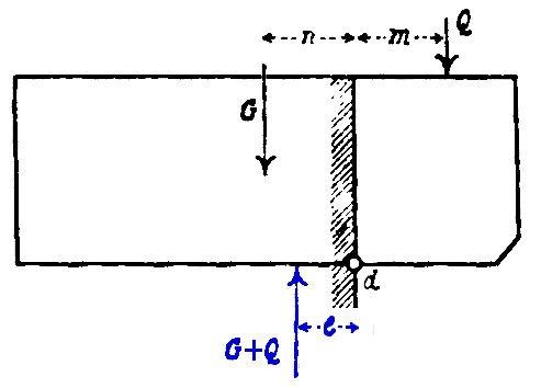 Equilibre d'un corbeau* en appui simple sur un mur d'après Ungewitter 1901