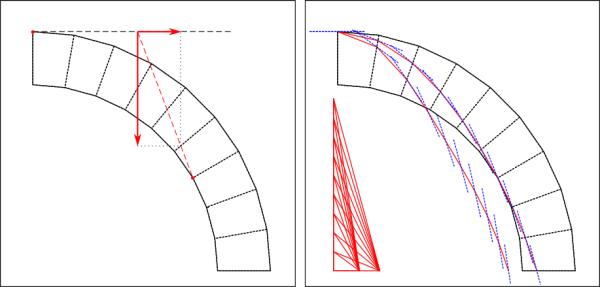Détermination de la poussée minimum d'un arc avec épure de Méry et méthode du funiculaire