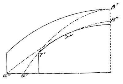 Lignes de pression correspondant aux poussées minimales et maximales d'après Méry