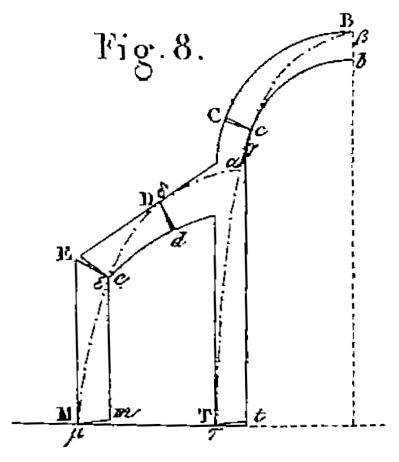Stabilité des voûtes soutenues par des contreforts d'après Méry