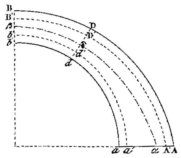 Réduction du domaine admissible pour les lignes de pression d'après Méry