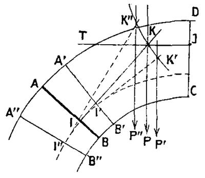 Détermination géométrique du joint de rupture d'après Pillet
